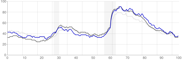 New Bern, North Carolina monthly unemployment rate chart
